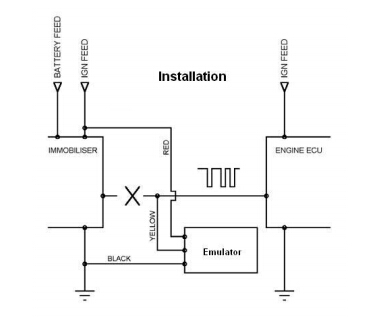 once the ecu has been decoded, the emulator should be fitted as shown, this  can be done direct to the ecu or along the immoboliser wiring loom